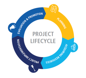 ProjectLifecycle