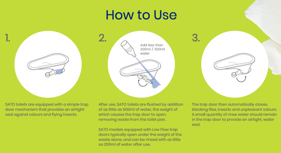 "How the SaTo (""Safe Toilet"") Pan works"